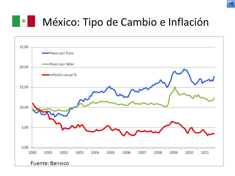 México: Tipo de Cambio e Inflación Fuente: Banxico
