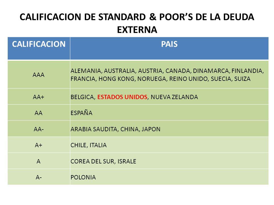 CALIFICACIONPAIS AAA ALEMANIA, AUSTRALIA, AUSTRIA, CANADA, DINAMARCA, FINLANDIA, FRANCIA, HONG KONG, NORUEGA, REINO UNIDO, SUECIA, SUIZA AA+BELGICA, E