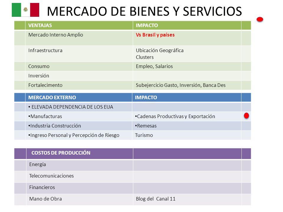 MERCADO DE BIENES Y SERVICIOS VENTAJASIMPACTO Mercado Interno AmplioVs Brasil y países InfraestructuraUbicación Geográfica Clusters ConsumoEmpleo, Sal