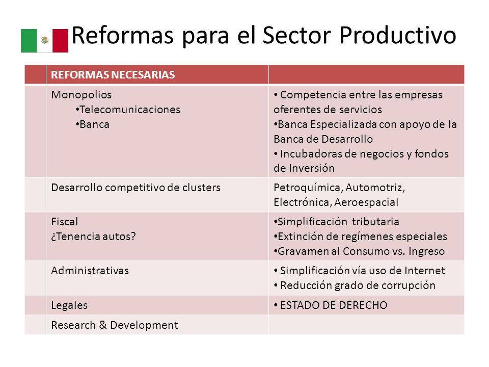 Reformas para el Sector Productivo REFORMAS NECESARIAS Monopolios Telecomunicaciones Banca Competencia entre las empresas oferentes de servicios Banca