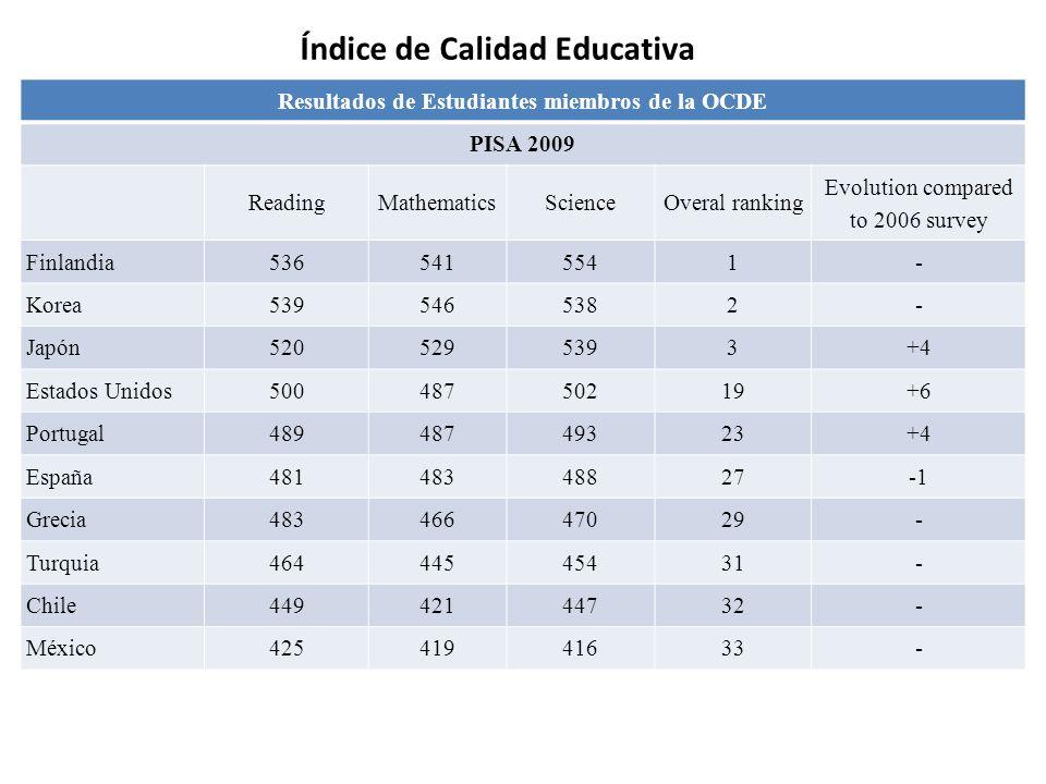 Resultados de Estudiantes miembros de la OCDE PISA 2009 ReadingMathematicsScienceOveral ranking Evolution compared to 2006 survey Finlandia5365415541-