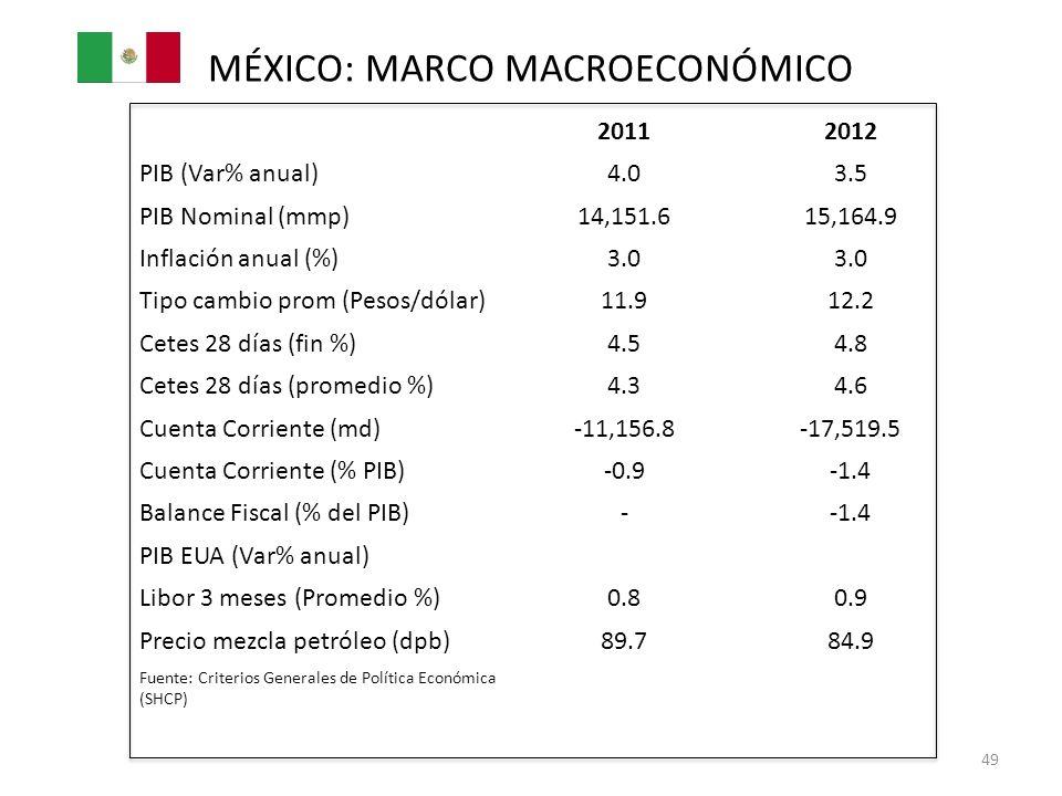 MÉXICO: MARCO MACROECONÓMICO 20112012 PIB (Var% anual)4.03.5 PIB Nominal (mmp)14,151.615,164.9 Inflación anual (%)3.0 Tipo cambio prom (Pesos/dólar)11