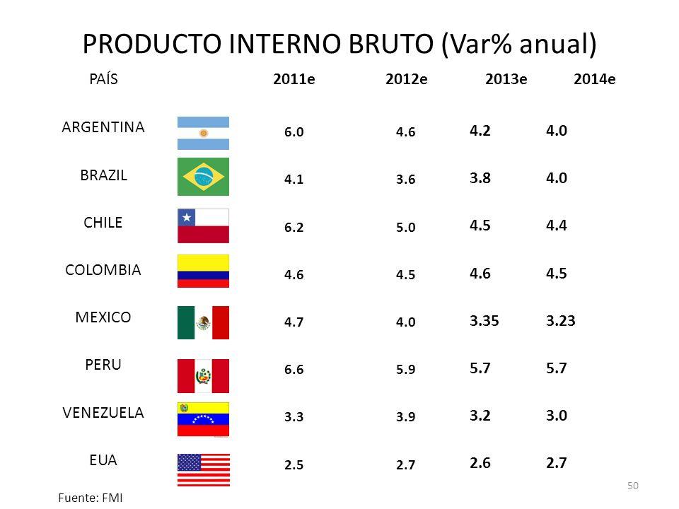 PRODUCTO INTERNO BRUTO (Var% anual) PAÍS2011e2012e2013e2014e ARGENTINA 6.04.6 4.24.0 BRAZIL 4.13.6 3.84.0 CHILE 6.25.0 4.54.4 COLOMBIA 4.64.5 4.64.5 M