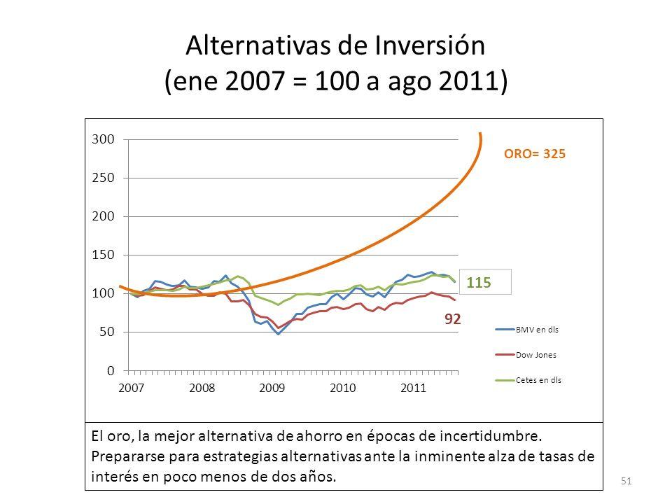 Alternativas de Inversión (ene 2007 = 100 a ago 2011) 51 El oro, la mejor alternativa de ahorro en épocas de incertidumbre. Prepararse para estrategia