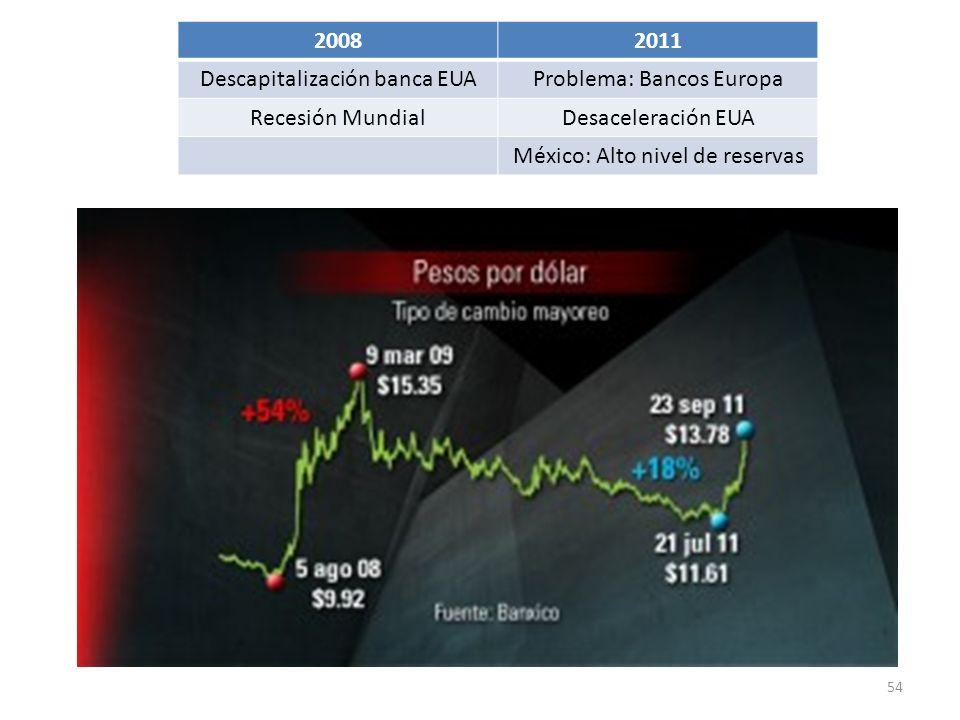 54 20082011 Descapitalización banca EUAProblema: Bancos Europa Recesión MundialDesaceleración EUA México: Alto nivel de reservas