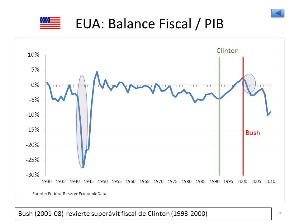PIB VS INVERSIÓN 38