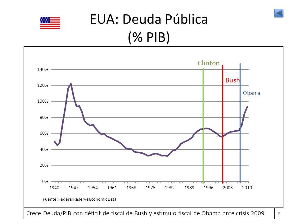 EUA: Deuda Pública (% PIB) 8 Clinton Bush Crece Deuda/PIB con déficit de fiscal de Bush y estímulo fiscal de Obama ante crisis 2009