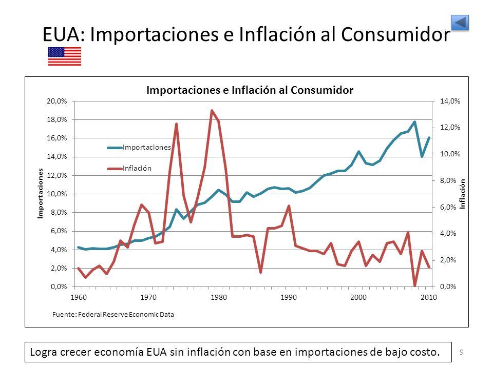 EUA: Importaciones e Inflación al Consumidor 9 Logra crecer economía EUA sin inflación con base en importaciones de bajo costo.