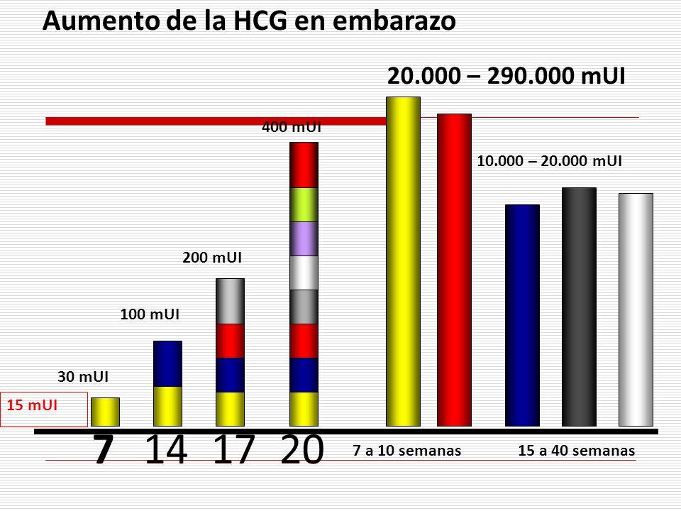 Aumento de la HCG en embarazo 71417 30 mUI 100 mUI 200 mUI 20 400 mUI 20.000 – 290.000 mUI 7 a 10 semanas 10.000 – 20.000 mUI 15 mUI 15 a 40 semanas