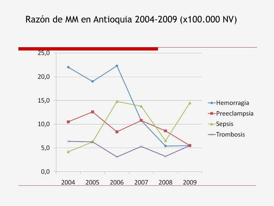 Razón de MM en Antioquia 2004-2009 (x100.000 NV)