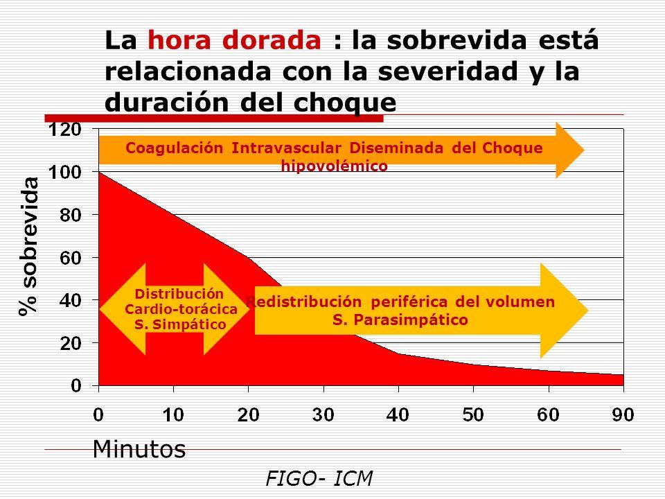 La hora dorada : la sobrevida está relacionada con la severidad y la duración del choque Minutos FIGO- ICM Distribución Cardio-torácica S. Simpático C