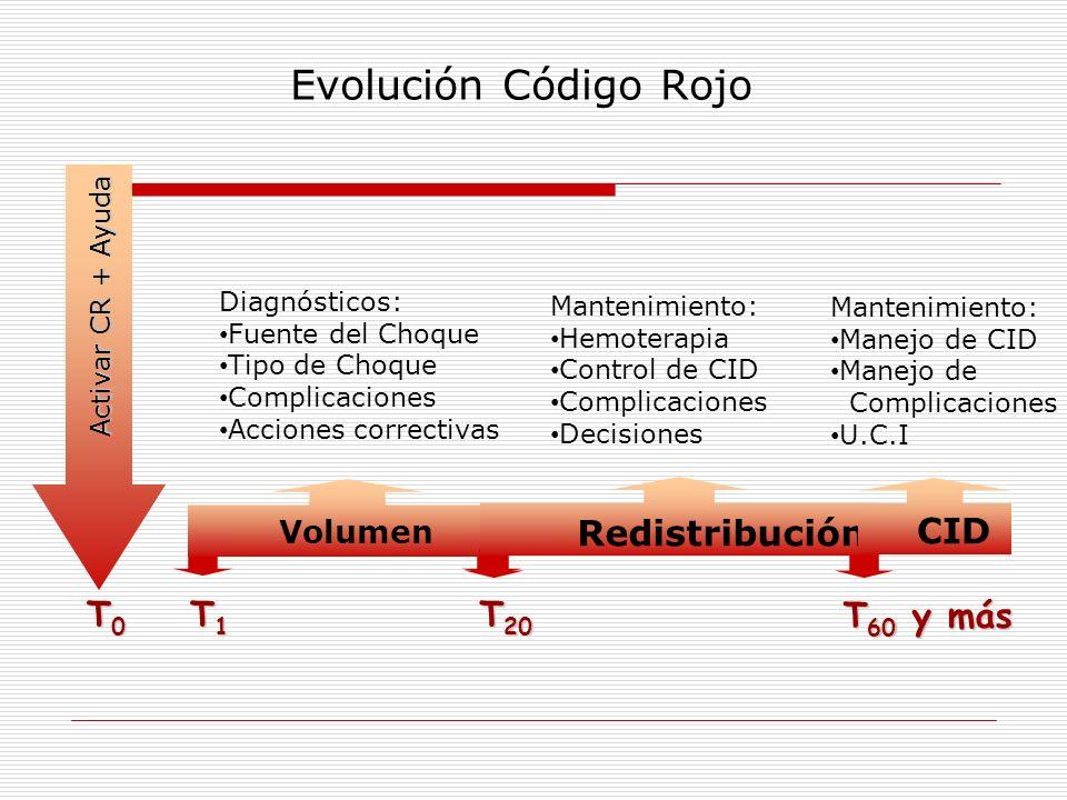T0T0T0T0 Activar CR + Ayuda T1T1T1T1 T 20 Volumen Evolución Código Rojo Redistribución T 60 y más Diagnósticos: Fuente del Choque Tipo de Choque Compl