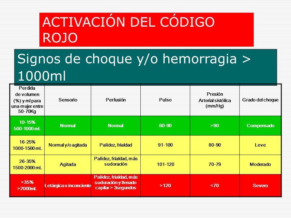 Signos de choque y/o hemorragia > 1000ml ACTIVACIÓN DEL CÓDIGO ROJO Perdida de volumen (%) y ml para una mujer entre 50-70Kg SensorioPerfusiónPulso Pr