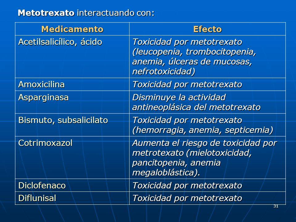 31 Metotrexato interactuando con: MedicamentoEfecto Acetilsalicílico, ácido Toxicidad por metotrexato (leucopenia, trombocitopenia, anemia, úlceras de mucosas, nefrotoxicidad) Amoxicilina Toxicidad por metotrexato Asparginasa Disminuye la actividad antineoplásica del metotrexato Bismuto, subsalicilato Toxicidad por metotrexato (hemorragia, anemia, septicemia) Cotrimoxazol Aumenta el riesgo de toxicidad por metrotexato (mielotoxicidad, pancitopenia, anemia megaloblástica).