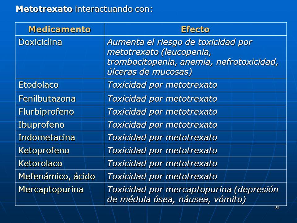 32 Metotrexato interactuando con: MedicamentoEfecto Doxiciclina Aumenta el riesgo de toxicidad por metotrexato (leucopenia, trombocitopenia, anemia, nefrotoxicidad, úlceras de mucosas) Etodolaco Toxicidad por metotrexato Fenilbutazona Flurbiprofeno Ibuprofeno Indometacina Ketoprofeno Ketorolaco Mefenámico, ácido Toxicidad por metotrexato Mercaptopurina Toxicidad por mercaptopurina (depresión de médula ósea, náusea, vómito)