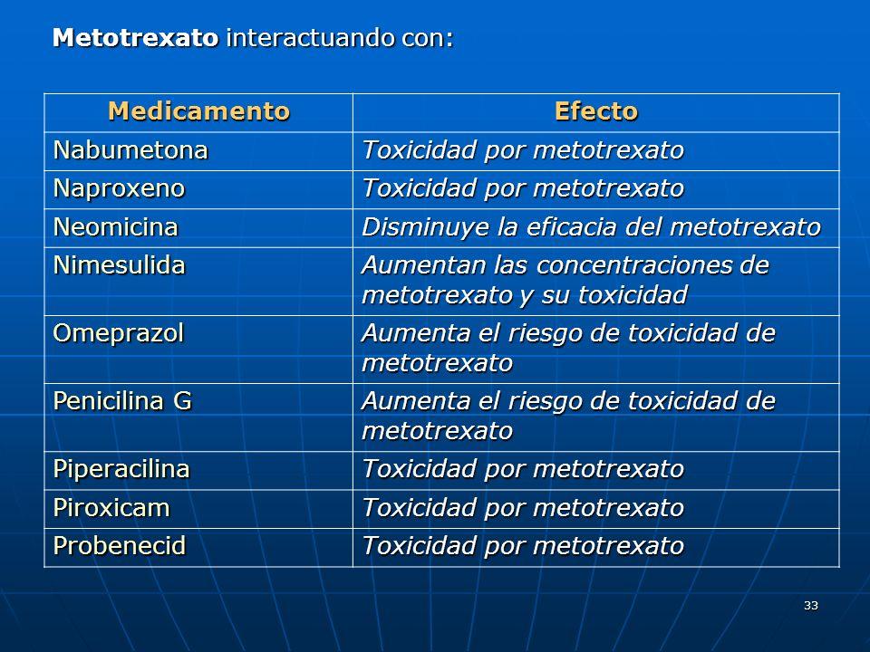 33 Metotrexato interactuando con: MedicamentoEfecto Nabumetona Toxicidad por metotrexato Naproxeno Neomicina Disminuye la eficacia del metotrexato Nimesulida Aumentan las concentraciones de metotrexato y su toxicidad Omeprazol Aumenta el riesgo de toxicidad de metotrexato Penicilina G Aumenta el riesgo de toxicidad de metotrexato Piperacilina Toxicidad por metotrexato Piroxicam Probenecid