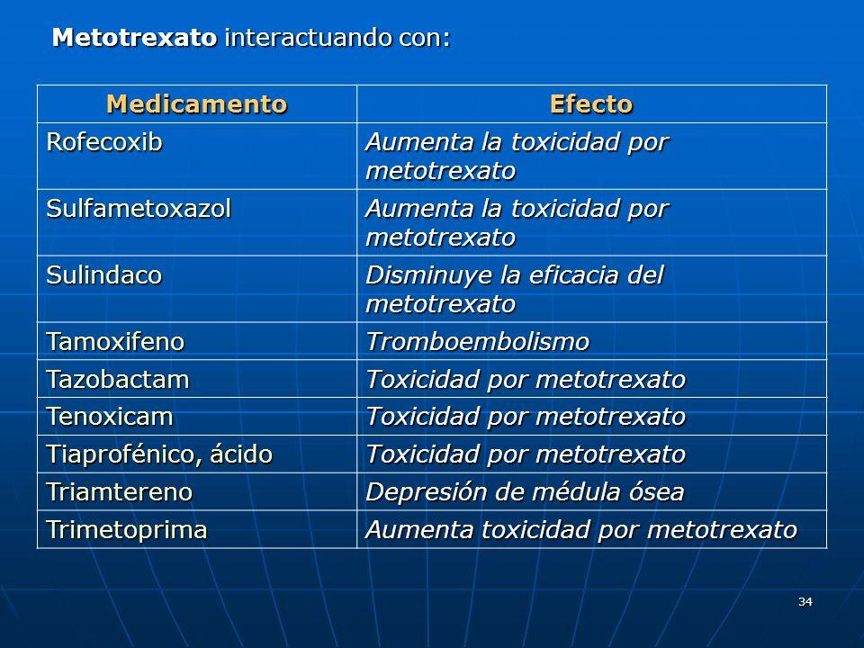 34 Metotrexato interactuando con: MedicamentoEfecto Rofecoxib Aumenta la toxicidad por metotrexato Sulfametoxazol Sulindaco Disminuye la eficacia del metotrexato TamoxifenoTromboembolismo Tazobactam Toxicidad por metotrexato Tenoxicam Tiaprofénico, ácido Toxicidad por metotrexato Triamtereno Depresión de médula ósea Trimetoprima Aumenta toxicidad por metotrexato