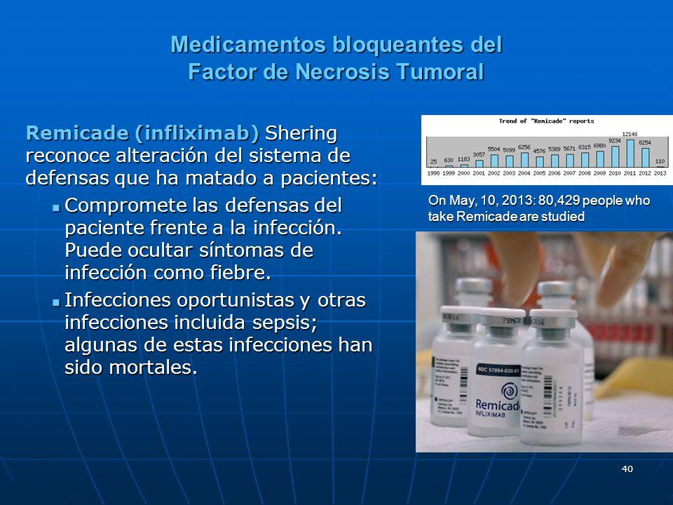 40 Medicamentos bloqueantes del Factor de Necrosis Tumoral Remicade (infliximab) Shering reconoce alteración del sistema de defensas que ha matado a pacientes: Compromete las defensas del paciente frente a la infección.