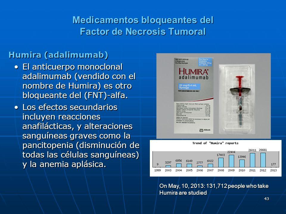 43 Medicamentos bloqueantes del Factor de Necrosis Tumoral Humira (adalimumab) El anticuerpo monoclonal adalimumab (vendido con el nombre de Humira) es otro bloqueante del (FNT)-alfa.El anticuerpo monoclonal adalimumab (vendido con el nombre de Humira) es otro bloqueante del (FNT)-alfa.