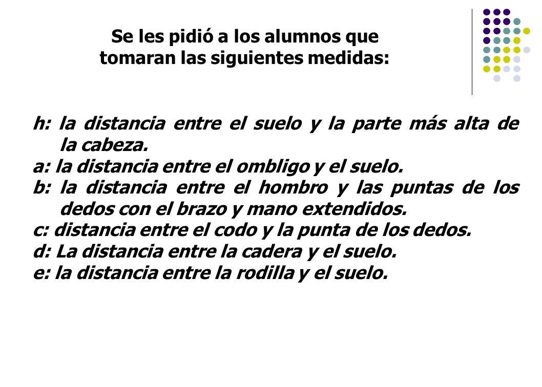 h: la distancia entre el suelo y la parte más alta de la cabeza. a: la distancia entre el ombligo y el suelo. b: la distancia entre el hombro y las pu