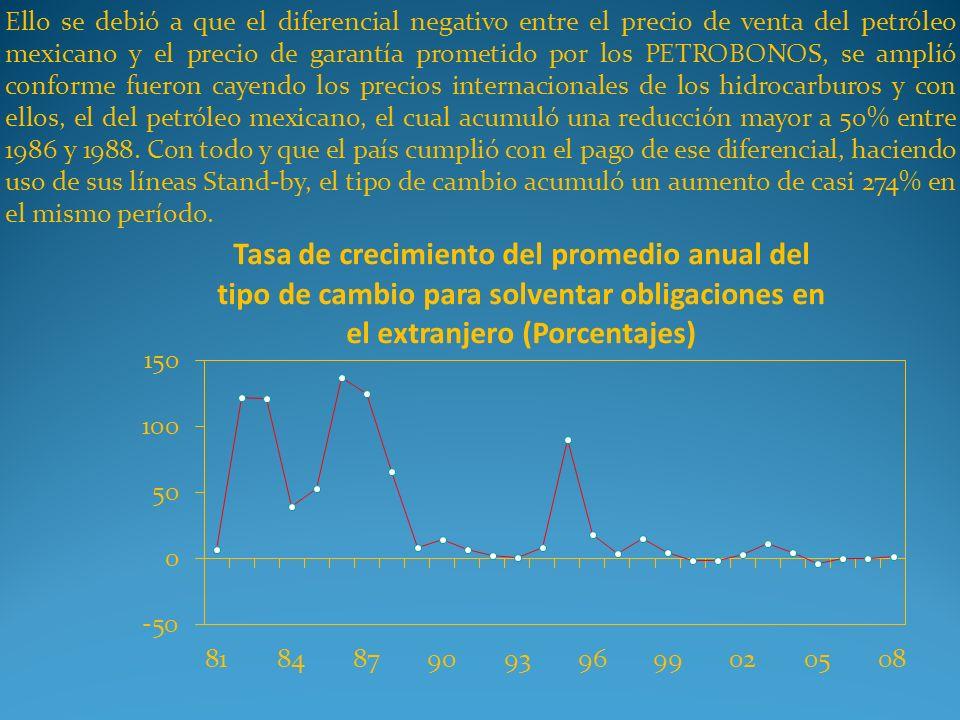 Ello se debió a que el diferencial negativo entre el precio de venta del petróleo mexicano y el precio de garantía prometido por los PETROBONOS, se am