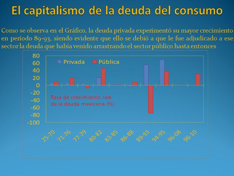Como se observa en el Gráfico, la deuda privada experimentó su mayor crecimiento en período 89-93, siendo evidente que ello se debió a que le fue adju