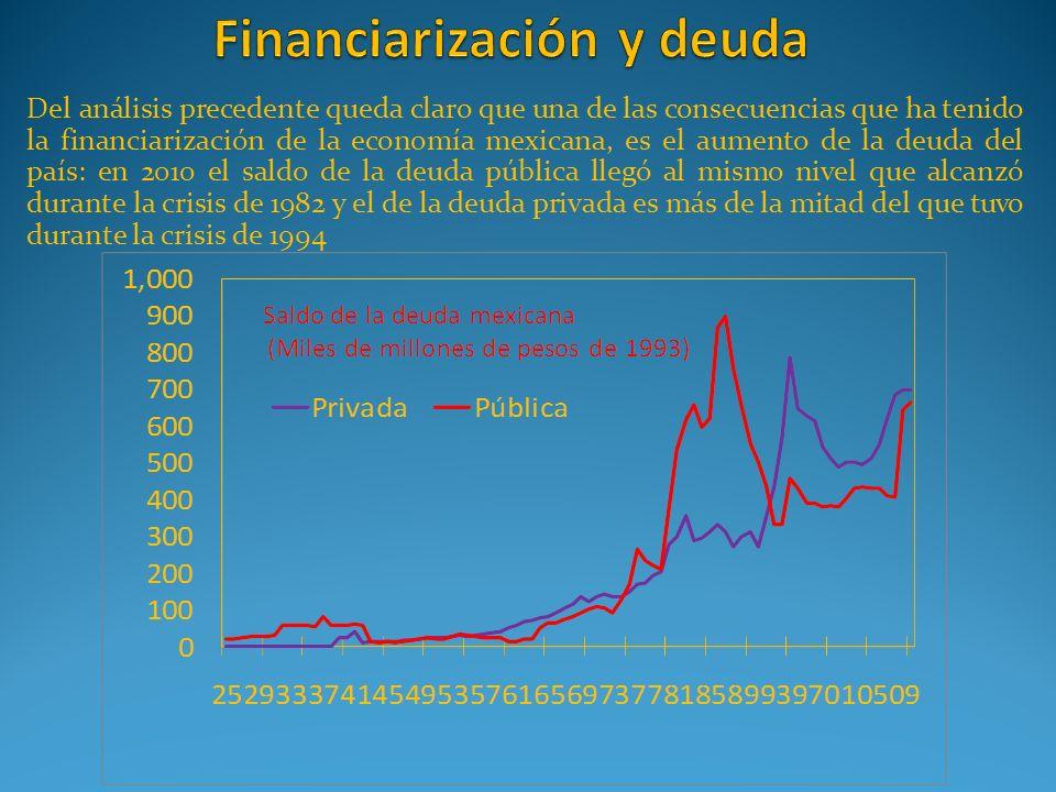 Del análisis precedente queda claro que una de las consecuencias que ha tenido la financiarización de la economía mexicana, es el aumento de la deuda