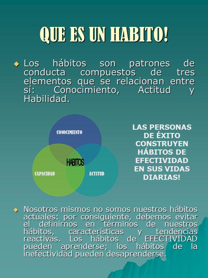 QUE ES UN HABITO! Los hábitos son patrones de conducta compuestos de tres elementos que se relacionan entre sí: Conocimiento, Actitud y Habilidad. Los