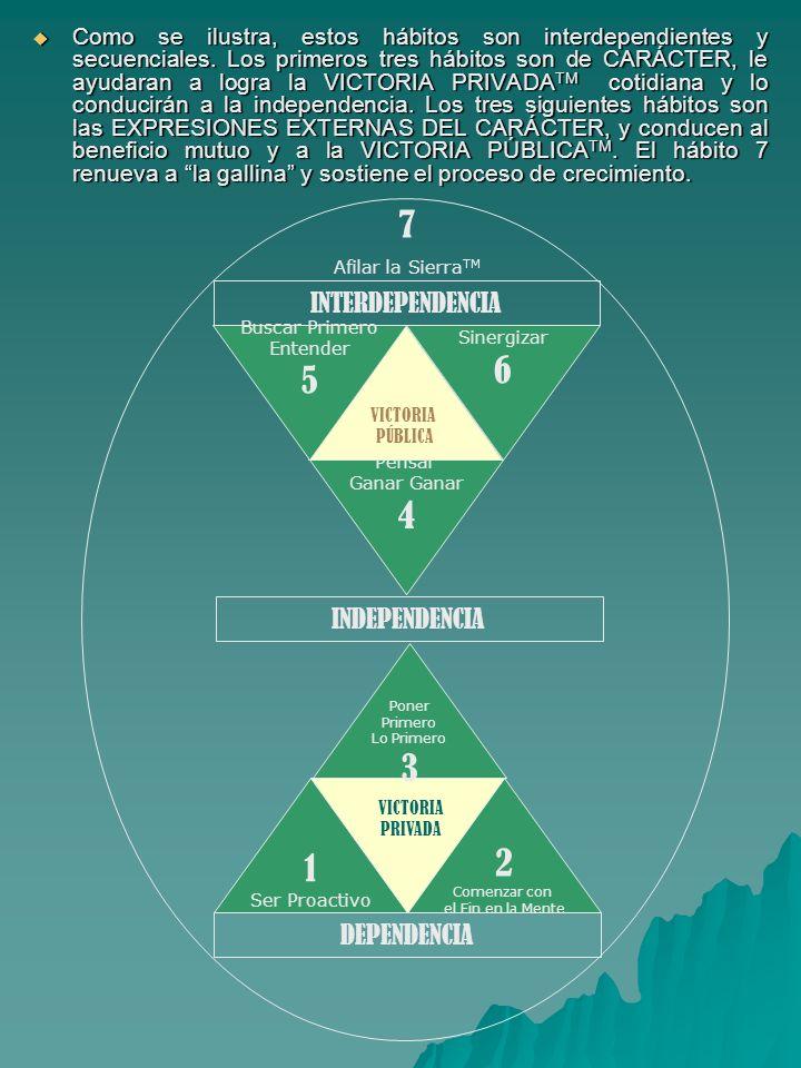 Como se ilustra, estos hábitos son interdependientes y secuenciales. Los primeros tres hábitos son de CARÁCTER, le ayudaran a logra la VICTORIA PRIVAD