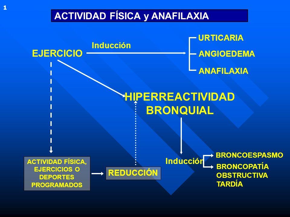 EJERCICIO ACTIVIDAD FÍSICA y ANAFILAXIA Inducción HIPERREACTIVIDAD BRONQUIAL ACTIVIDAD FÍSICA, EJERCICIOS O DEPORTES PROGRAMADOS REDUCCIÓN 1 Inducción