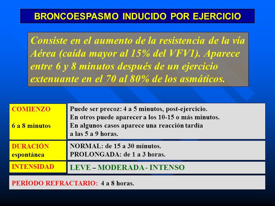 BRONCOESPASMO INDUCIDO POR EJERCICIO COMIENZO 6 a 8 minutos Puede ser precoz: 4 a 5 minutos, post-ejercicio. En otros puede aparecer a los 10-15 o más