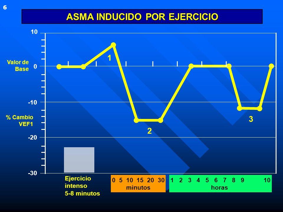 Valor de Base % Cambio VEF1 0 5 10 15 20 30 minutos 1 3 2 1 2 3 4 5 6 7 8 9 10 horas ASMA INDUCIDO POR EJERCICIO Ejercicio intenso 5-8 minutos 10 0 -1