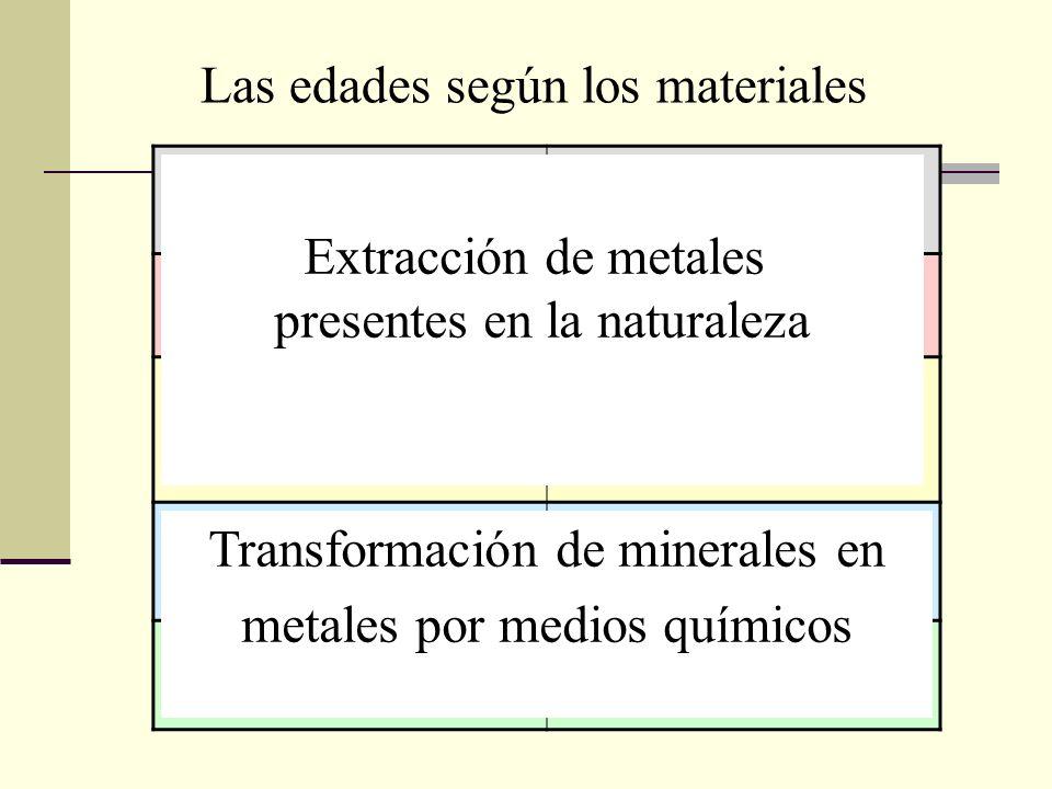 La edad de piedra6.000 años AC La edad del cobre2.000 años AC La edad del bronce (cobre + estaño) 1.000 años AC La edad del hierro400 años AC La edad