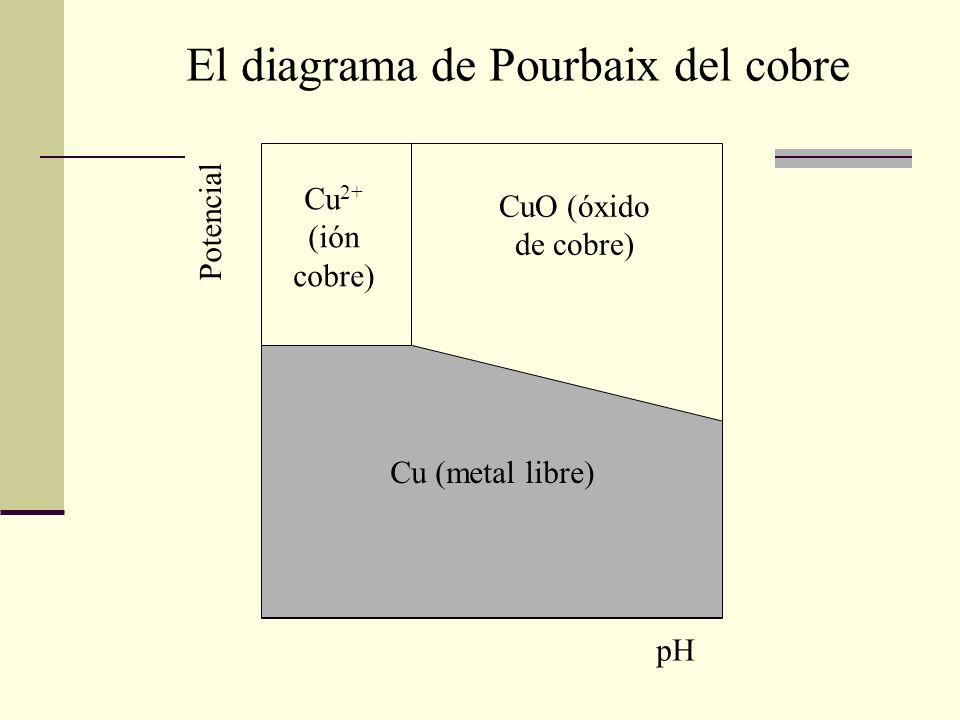 Cu 2+ (ión cobre) Cu (metal libre) CuO (óxido de cobre) El diagrama de Pourbaix del cobre pH Potencial