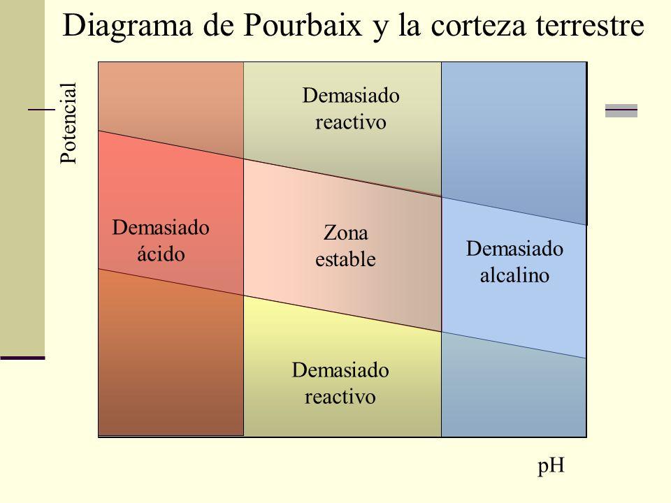 Demasiado ácido Demasiado alcalino Demasiado reactivo Zona estable pH Potencial Diagrama de Pourbaix y la corteza terrestre