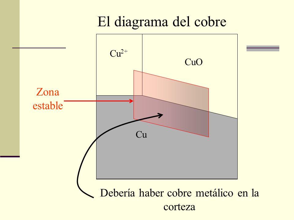 Cu 2+ Cu CuO Debería haber cobre metálico en la corteza El diagrama del cobre Zona estable