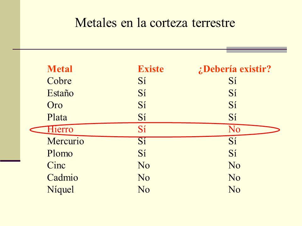 MetalExiste¿Debería existir? CobreSíSí EstañoSíSí OroSíSí PlataSíSí HierroSíNo MercurioSíSí PlomoSíSí CincNoNo CadmioNoNo NíquelNoNo Metales en la cor
