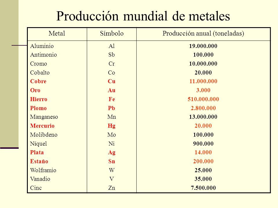 MetalSímboloProducción anual (toneladas) Aluminio Antimonio Cromo Cobalto Cobre Oro Hierro Plomo Manganeso Mercurio Molibdeno Níquel Plata Estaño Wolf