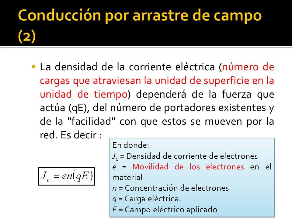 La densidad de la corriente eléctrica (número de cargas que atraviesan la unidad de superficie en la unidad de tiempo) dependerá de la fuerza que actúa (qE), del número de portadores existentes y de la facilidad con que estos se mueven por la red.