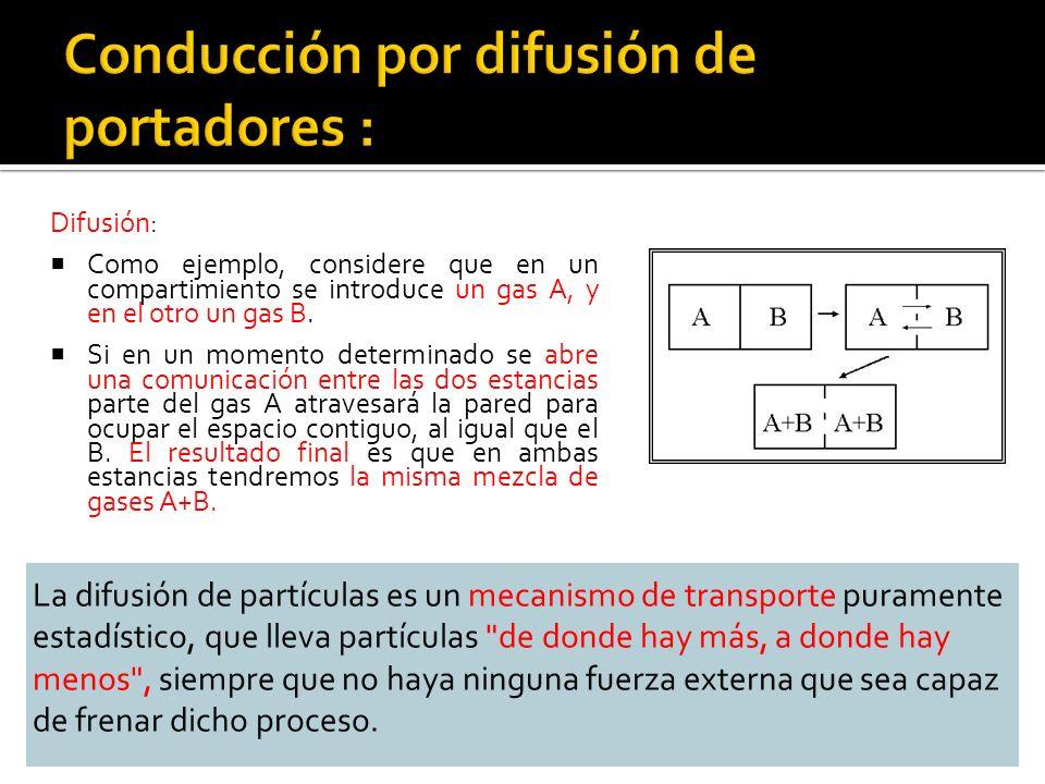 Difusión: Como ejemplo, considere que en un compartimiento se introduce un gas A, y en el otro un gas B.
