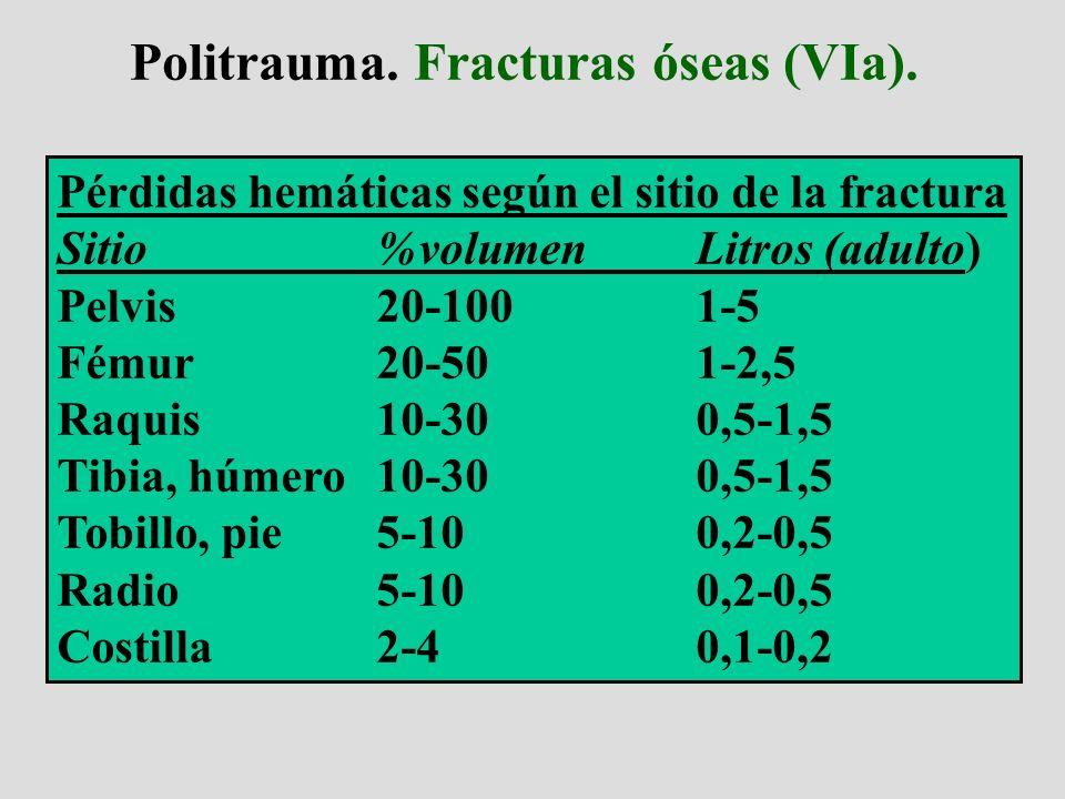 Politrauma. Fracturas óseas (VIa). Pérdidas hemáticas según el sitio de la fractura Sitio%volumenLitros (adulto) Pelvis20-1001-5 Fémur20-501-2,5 Raqui