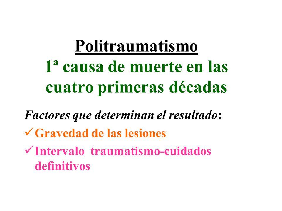 Politraumatismo 1ª causa de muerte en las cuatro primeras décadas Factores que determinan el resultado: Gravedad de las lesiones Intervalo traumatismo