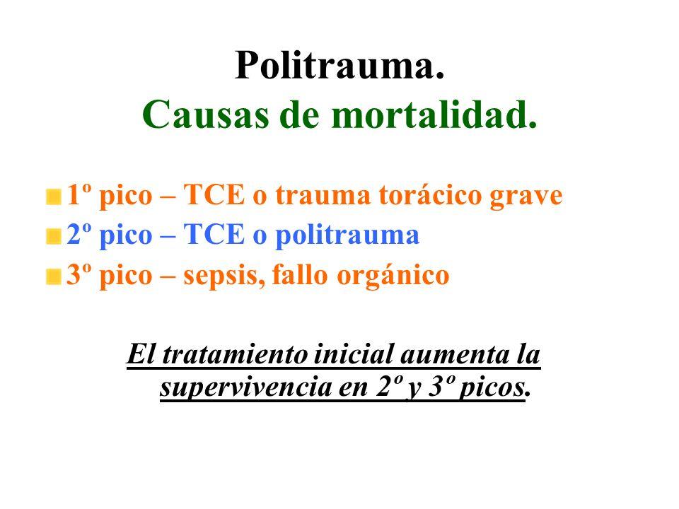 Politrauma. Causas de mortalidad. 1º pico – TCE o trauma torácico grave 2º pico – TCE o politrauma 3º pico – sepsis, fallo orgánico El tratamiento ini