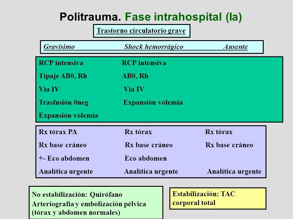 Politrauma. Fase intrahospital (Ia) RCP intensiva Tipaje AB0, Rh AB0, Rh Vía IV Trasfusión 0neg Expansión volemia Expansión volemia Trastorno circulat