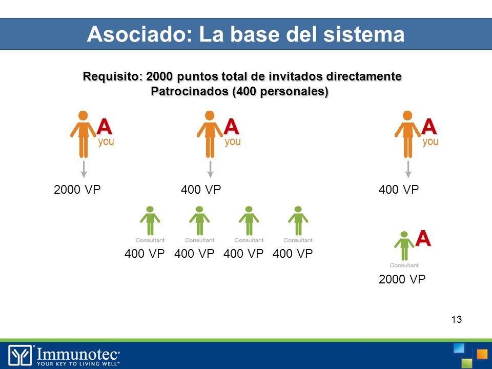 13 400 VP 2000 VP Requisito: 2000 puntos total de invitados directamente Patrocinados (400 personales) 400 VP AA A 2000 VP A Asociado: La base del sistema