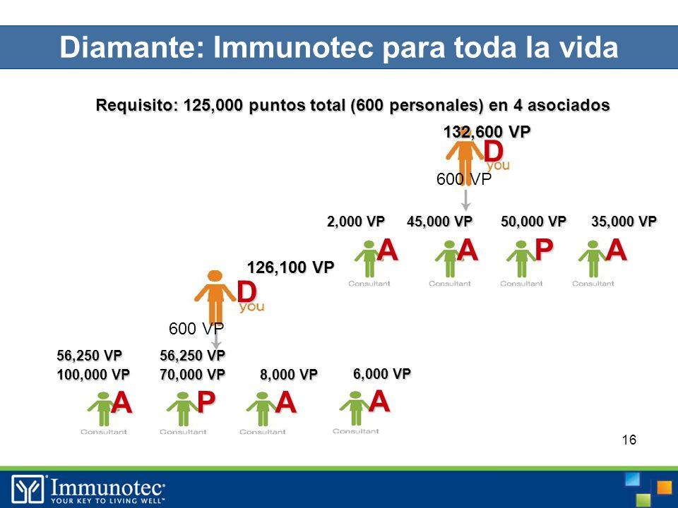 16 Requisito: 125,000 puntos total (600 personales) en 4 asociados 600 VP D D PAA 35,000 VP 50,000 VP 45,000 VP 132,600 VP PA A 8,000 VP 70,000 VP 100,000 VP 56,250 VP 126,100 VP Diamante: Immunotec para toda la vida A 2,000 VP A 6,000 VP