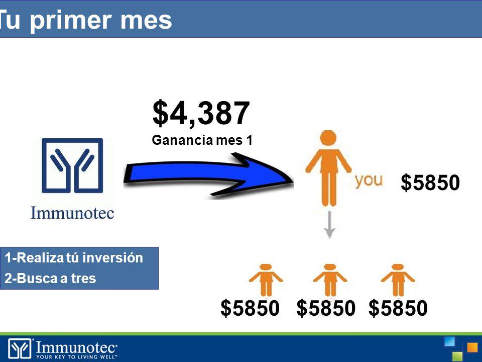 Tu primer mes $5850 $ $4,387 Ganancia mes 1 1-Realiza tú inversión 2-Busca a tres