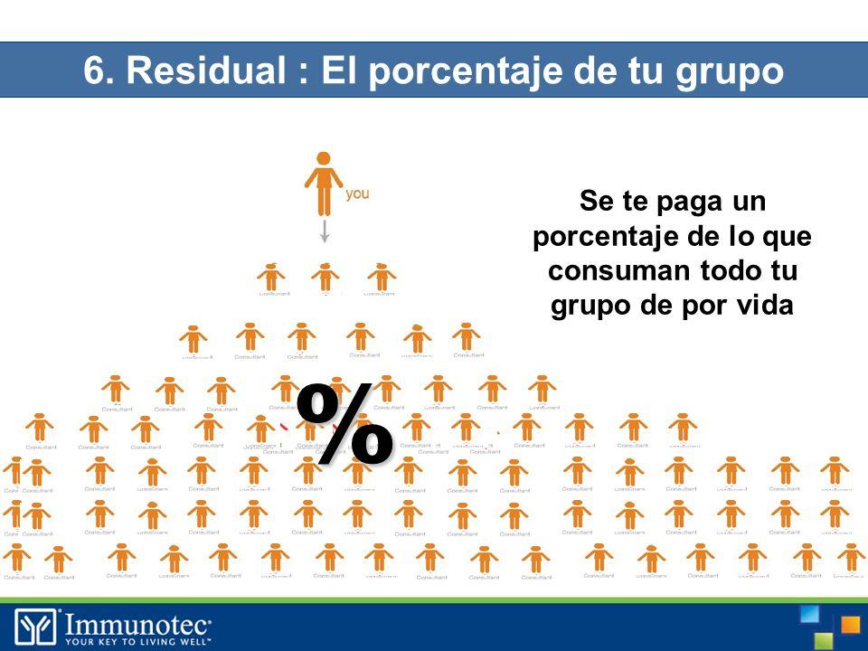 6. Residual : El porcentaje de tu grupo Se te paga un porcentaje de lo que consuman todo tu grupo de por vida %
