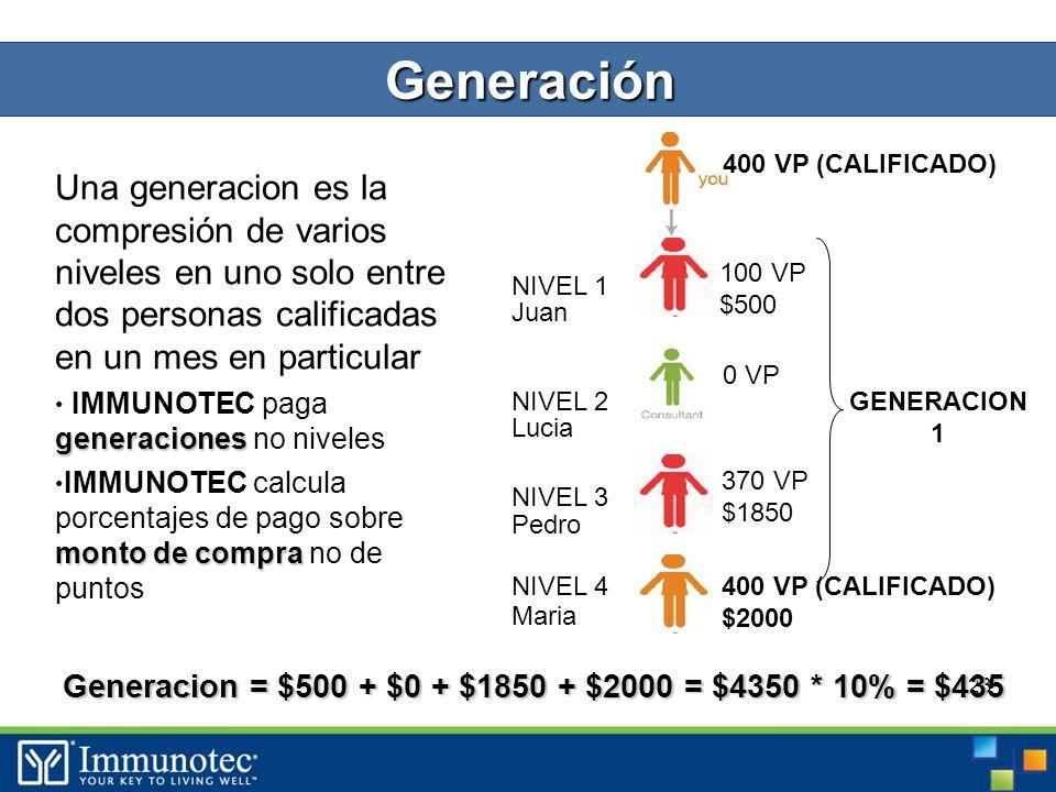 23 Una generacion es la compresión de varios niveles en uno solo entre dos personas calificadas en un mes en particular generaciones IMMUNOTEC paga generaciones no niveles monto de compra IMMUNOTEC calcula porcentajes de pago sobre monto de compra no de puntos 100 VP $500 0 VP 370 VP $1850 400 VP (CALIFICADO) $2000 400 VP (CALIFICADO) NIVEL 1 NIVEL 2 NIVEL 3 NIVEL 4 GENERACION 1 Juan Lucia Pedro Maria Generación Generacion = $500 + $0 + $1850 + $2000 = $4350 * 10% = $435