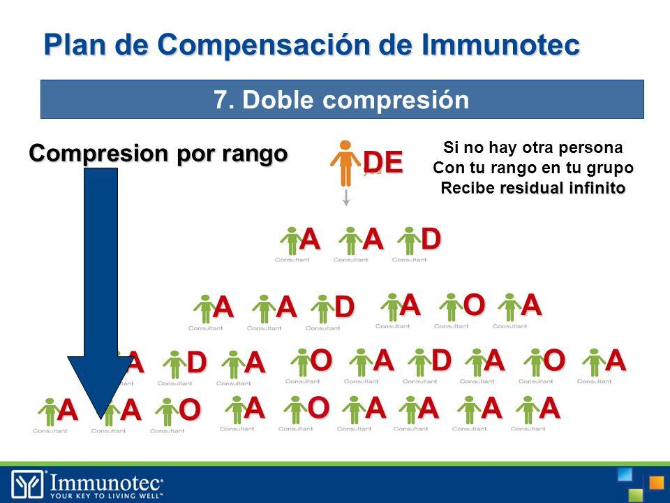 DE ADA Plan de Compensación de Immunotec 7.